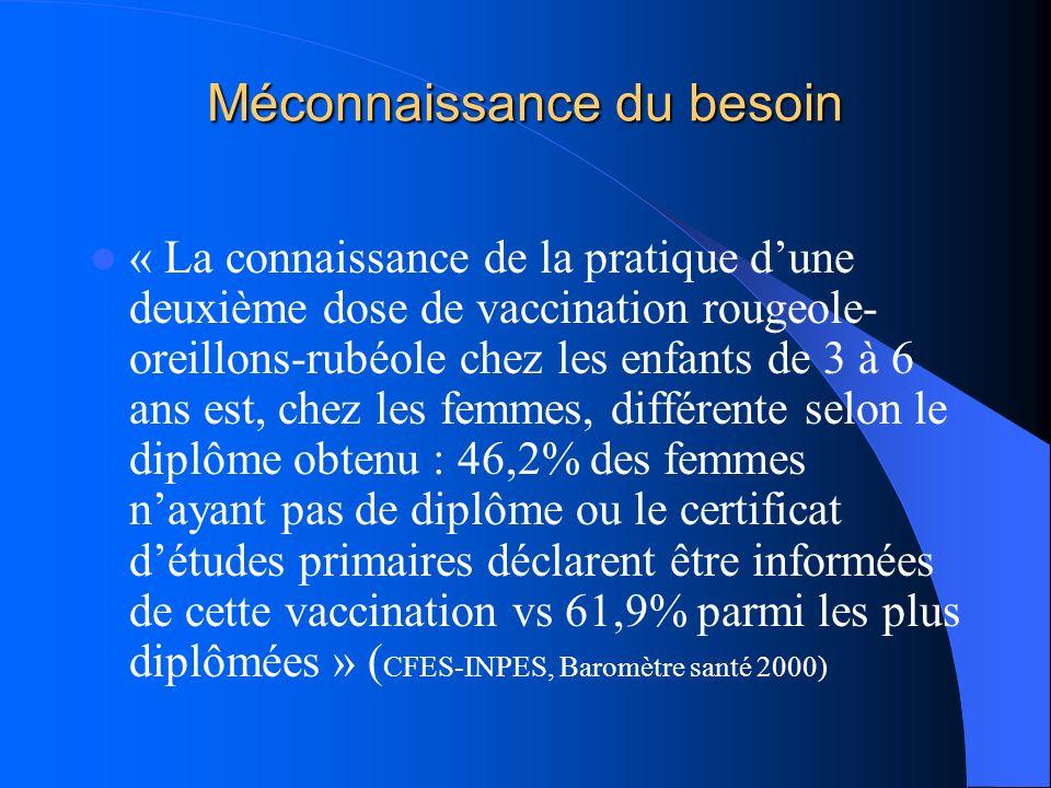 Méconnaissance du besoin « La connaissance de la pratique dune deuxième dose de vaccination rougeole- oreillons-rubéole chez les enfants de 3 à 6 ans
