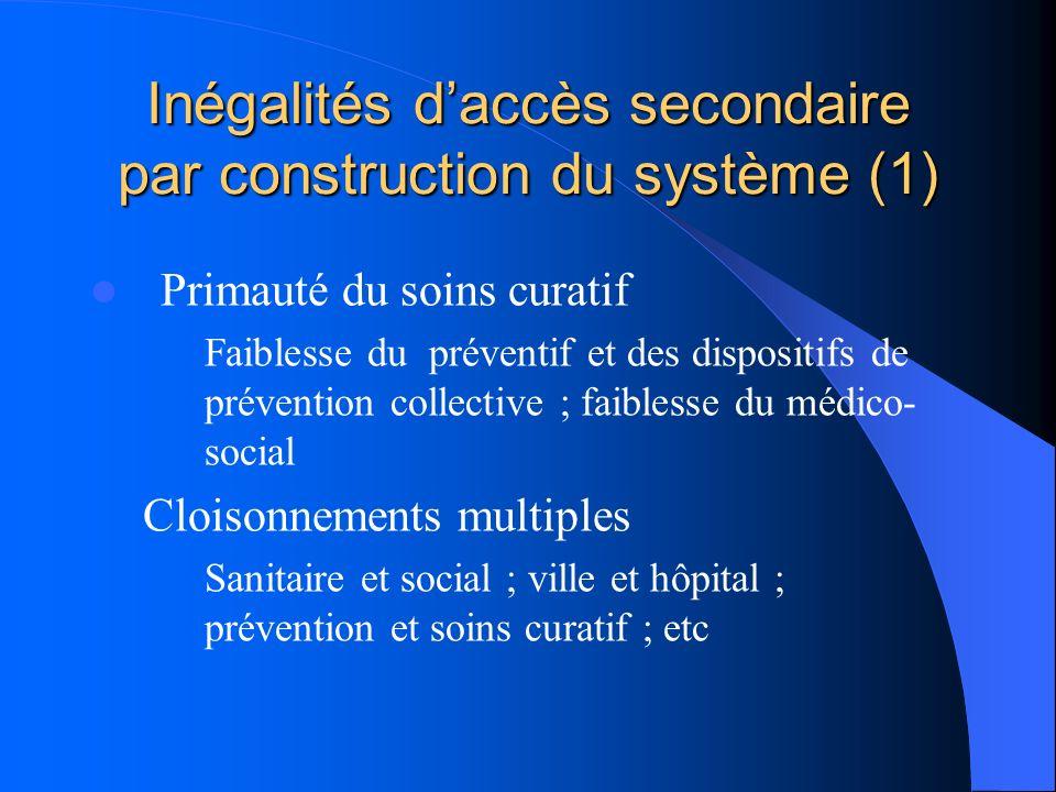 Inégalités daccès secondaire par construction du système (1) Primauté du soins curatif Faiblesse du préventif et des dispositifs de prévention collect