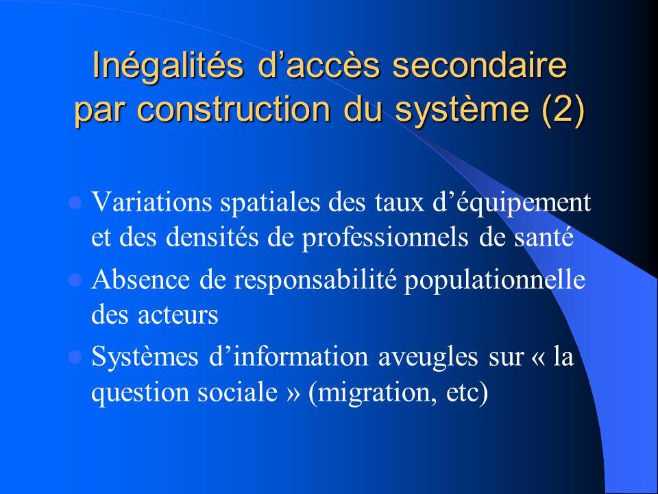 Inégalités daccès secondaire par construction du système (2) Variations spatiales des taux déquipement et des densités de professionnels de santé Absence de responsabilité populationnelle des acteurs Systèmes dinformation aveugles sur « la question sociale » (migration, etc)