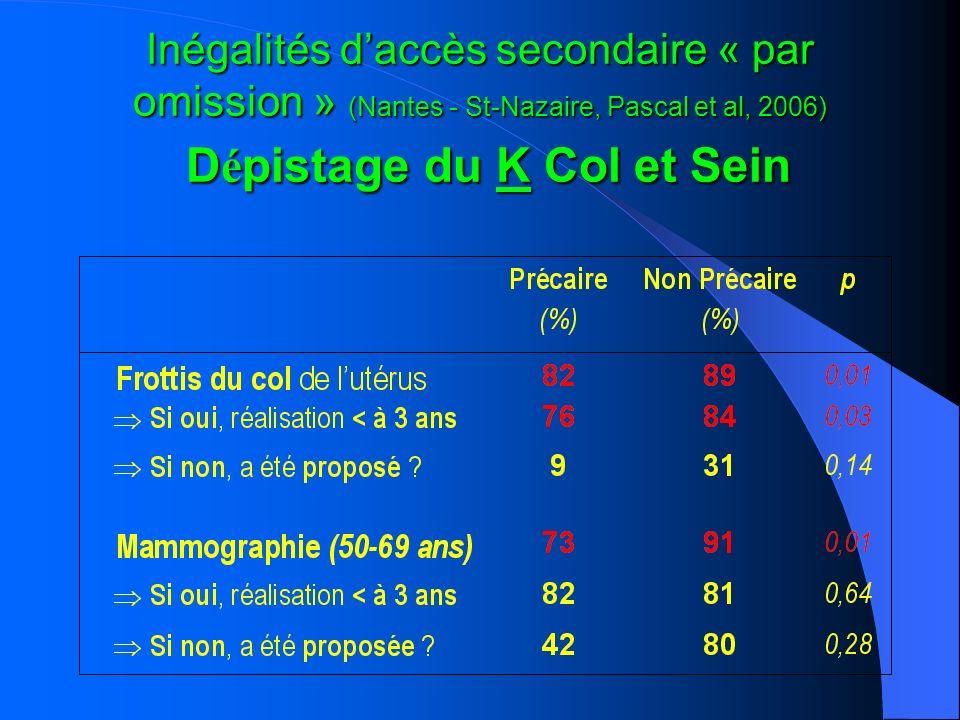 Inégalités daccès secondaire « par omission » (Nantes - St-Nazaire, Pascal et al, 2006) D é pistage du K Col et Sein
