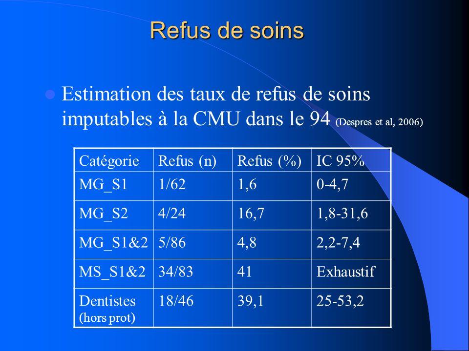 Refus de soins Estimation des taux de refus de soins imputables à la CMU dans le 94 (Despres et al, 2006) CatégorieRefus (n)Refus (%)IC 95% MG_S11/621,60-4,7 MG_S24/2416,71,8-31,6 MG_S1&25/864,82,2-7,4 MS_S1&234/8341Exhaustif Dentistes (hors prot) 18/4639,125-53,2