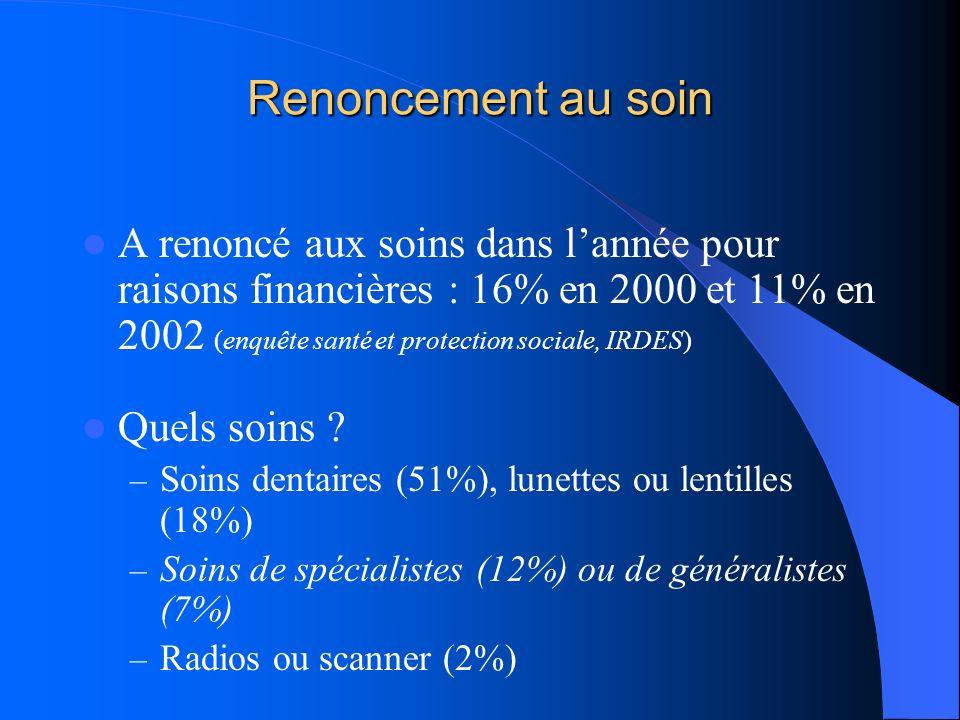 Renoncement au soin A renoncé aux soins dans lannée pour raisons financières : 16% en 2000 et 11% en 2002 (enquête santé et protection sociale, IRDES)