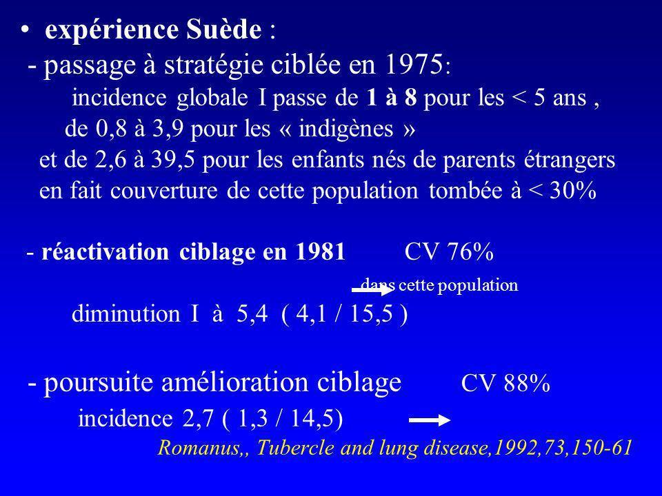 expérience Suède : épidémie dans une crèche en 2005 - jardinière denfants arrivée en Suède en 1993, IDR – contage avec cas en 2002 mais non incluse dans lenquête tuberculose pulmonaire en 2005 - 54 enfants < 6ans ( 4 vaccinés BCG ) : 1 miliaire 1° cercle (classe):13 contaminés /17 dont 10 avec an.