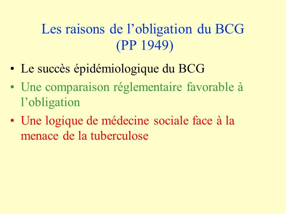 Les raisons de lobligation du BCG (PP 1949) Le succès épidémiologique du BCG Une comparaison réglementaire favorable à lobligation Une logique de médecine sociale face à la menace de la tuberculose