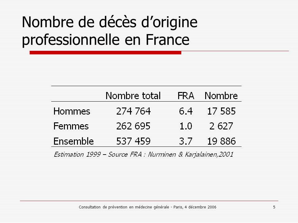 Consultation de prévention en médecine générale - Paris, 4 décembre 2006 5 Nombre de décès dorigine professionnelle en France