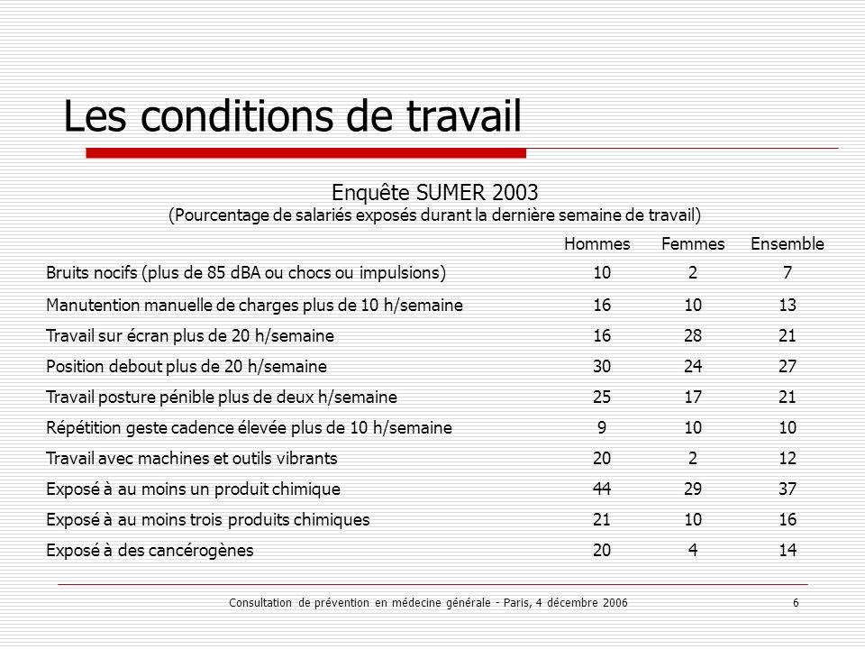 Consultation de prévention en médecine générale - Paris, 4 décembre 2006 6 Les conditions de travail HommesFemmesEnsemble Bruits nocifs (plus de 85 dB