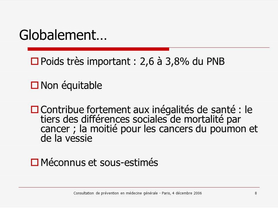 Consultation de prévention en médecine générale - Paris, 4 décembre 2006 8 Globalement… Poids très important : 2,6 à 3,8% du PNB Non équitable Contribue fortement aux inégalités de santé : le tiers des différences sociales de mortalité par cancer ; la moitié pour les cancers du poumon et de la vessie Méconnus et sous-estimés