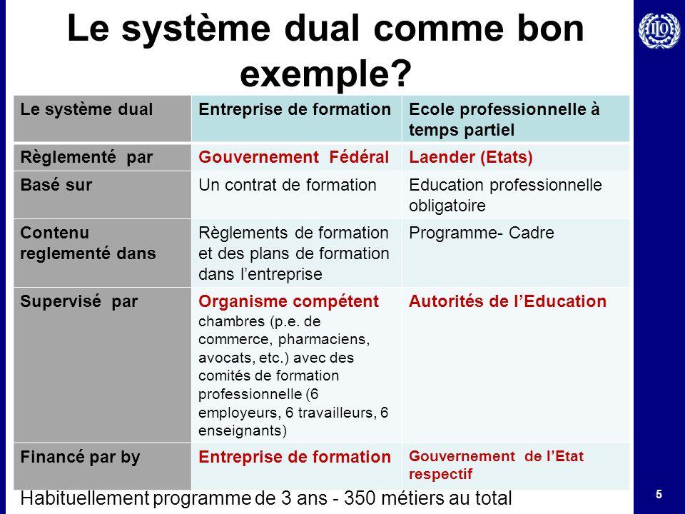 5 Le système dual comme bon exemple? Le système dualEntreprise de formationEcole professionnelle à temps partiel Règlementé parGouvernement FédéralLae