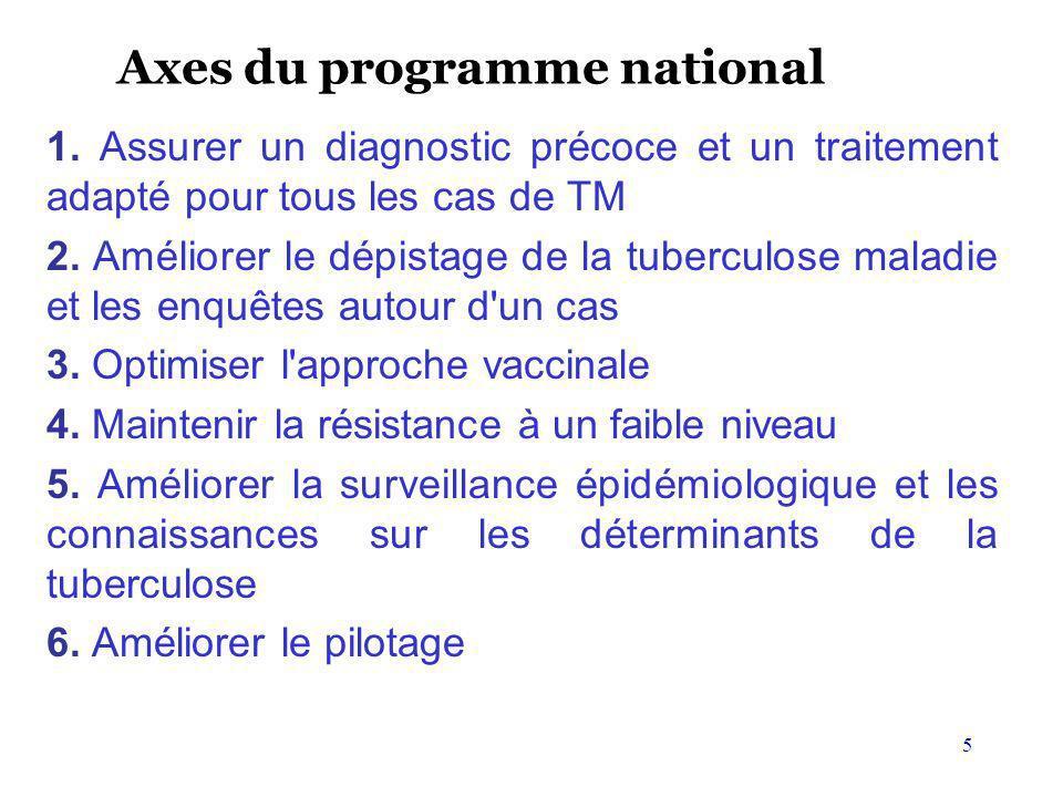 5 Axes du programme national 1. Assurer un diagnostic précoce et un traitement adapté pour tous les cas de TM 2. Améliorer le dépistage de la tubercul