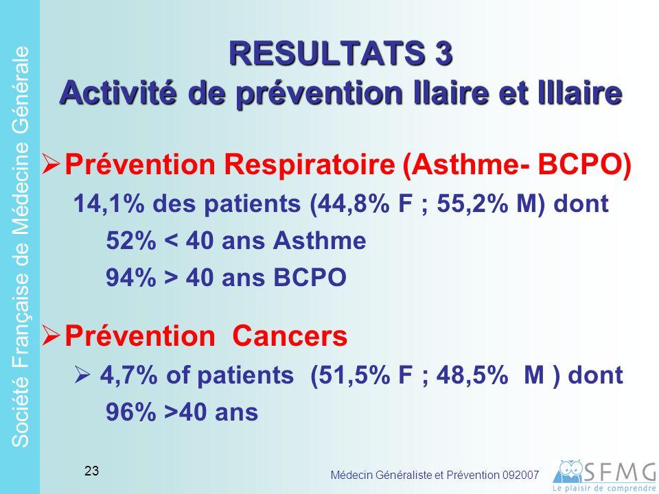 Soci é t é Fran ç aise de M é decine G é n é rale Médecin Généraliste et Prévention 092007 22 RESULTATS 2 Activité de prévention IIaire et IIIaire Prévention Cardio-vasculaire et Métabolique 77,8% des patients (50,5 %F ; 49,5% H) dont 92% > age 40 ans Prévention Addiction (tabac alcool) 14,3 % of patients (40% F ; 60% H) dont 3,6% 40 ans