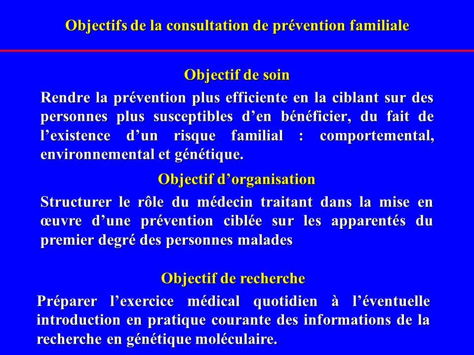 Objectifs de la consultation de prévention familiale Objectif de soin Rendre la prévention plus efficiente en la ciblant sur des personnes plus susceptibles den bénéficier, du fait de lexistence dun risque familial : comportemental, environnemental et génétique.