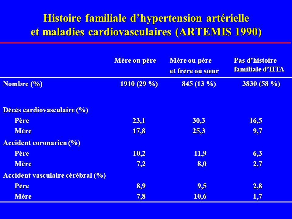 Histoire familiale dhypertension artérielle et maladies cardiovasculaires (ARTEMIS 1990) Mère ou père et frère ou sœur Pas dhistoire familiale dHTA Nombre (%) 1910 (29 %) 845 (13 %) 3830 (58 %) Décès cardiovasculaire (%) PèreMère23,117,830,325,316,59,7 Accident coronarien (%) PèreMère10,27,211,98,06,32,7 Accident vasculaire cérébral (%) PèreMère8,97,89,510,62,81,7