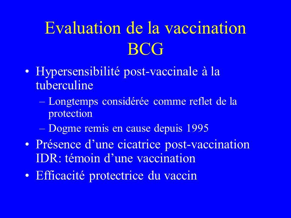 Evaluation de la vaccination BCG Hypersensibilité post-vaccinale à la tuberculine –Longtemps considérée comme reflet de la protection –Dogme remis en cause depuis 1995 Présence dune cicatrice post-vaccination IDR: témoin dune vaccination Efficacité protectrice du vaccin