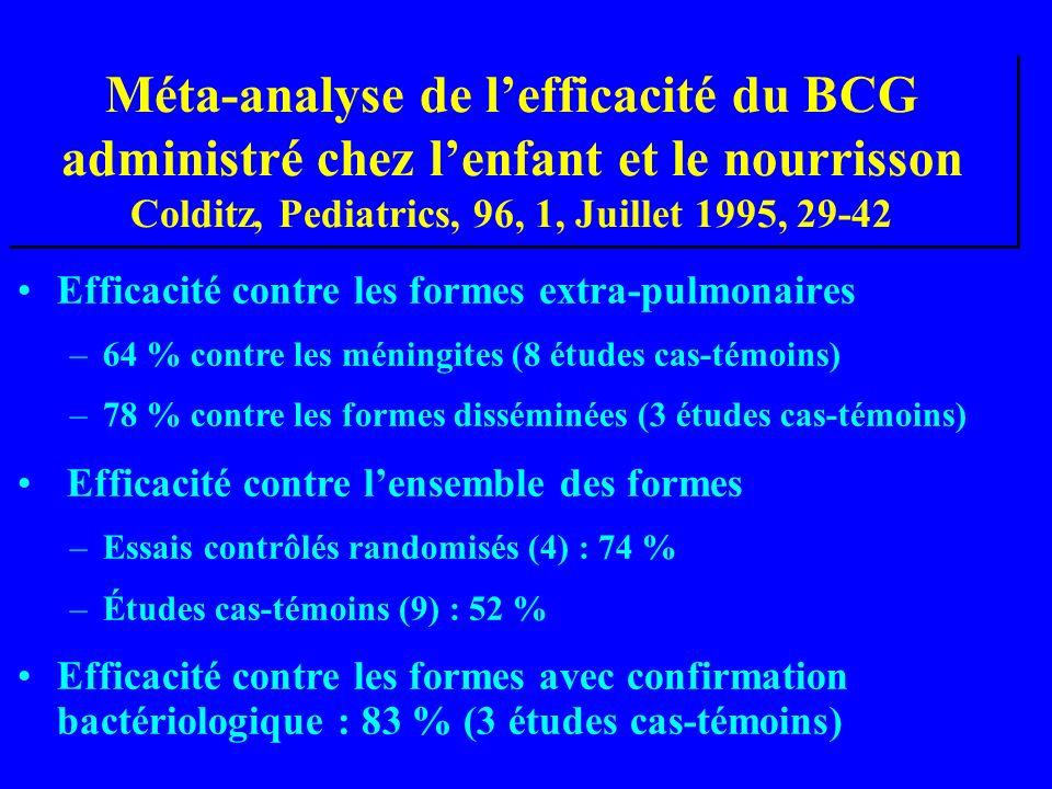 Méta-analyse de lefficacité du BCG administré chez lenfant et le nourrisson Colditz, Pediatrics, 96, 1, Juillet 1995, 29-42 Efficacité contre les formes extra-pulmonaires –64 % contre les méningites (8 études cas-témoins) –78 % contre les formes disséminées (3 études cas-témoins) Efficacité contre lensemble des formes –Essais contrôlés randomisés (4) : 74 % –Études cas-témoins (9) : 52 % Efficacité contre les formes avec confirmation bactériologique : 83 % (3 études cas-témoins)
