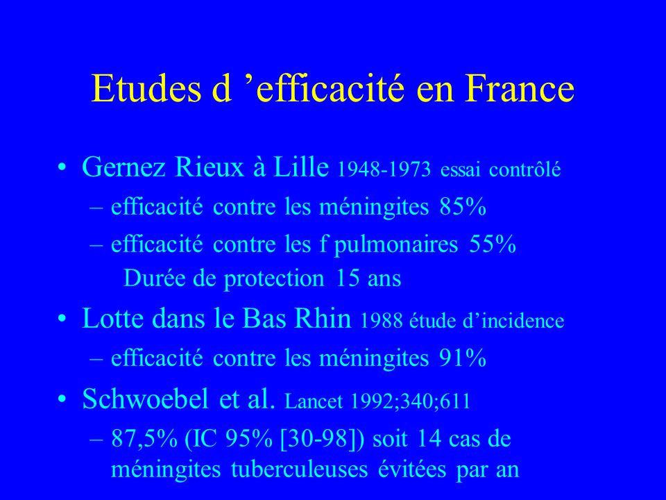 Etudes d efficacité en France Gernez Rieux à Lille 1948-1973 essai contrôlé –efficacité contre les méningites 85% –efficacité contre les f pulmonaires 55% Durée de protection 15 ans Lotte dans le Bas Rhin 1988 étude dincidence –efficacité contre les méningites 91% Schwoebel et al.