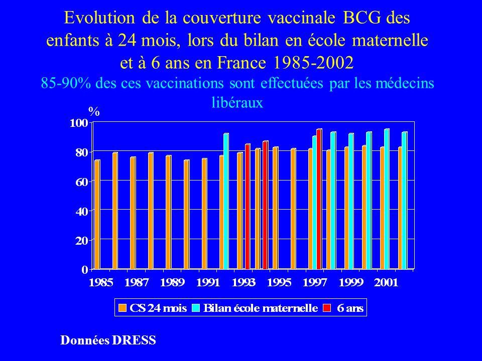 Evolution de la couverture vaccinale BCG des enfants à 24 mois, lors du bilan en école maternelle et à 6 ans en France 1985-2002 85-90% des ces vaccinations sont effectuées par les médecins libéraux Données DRESS %