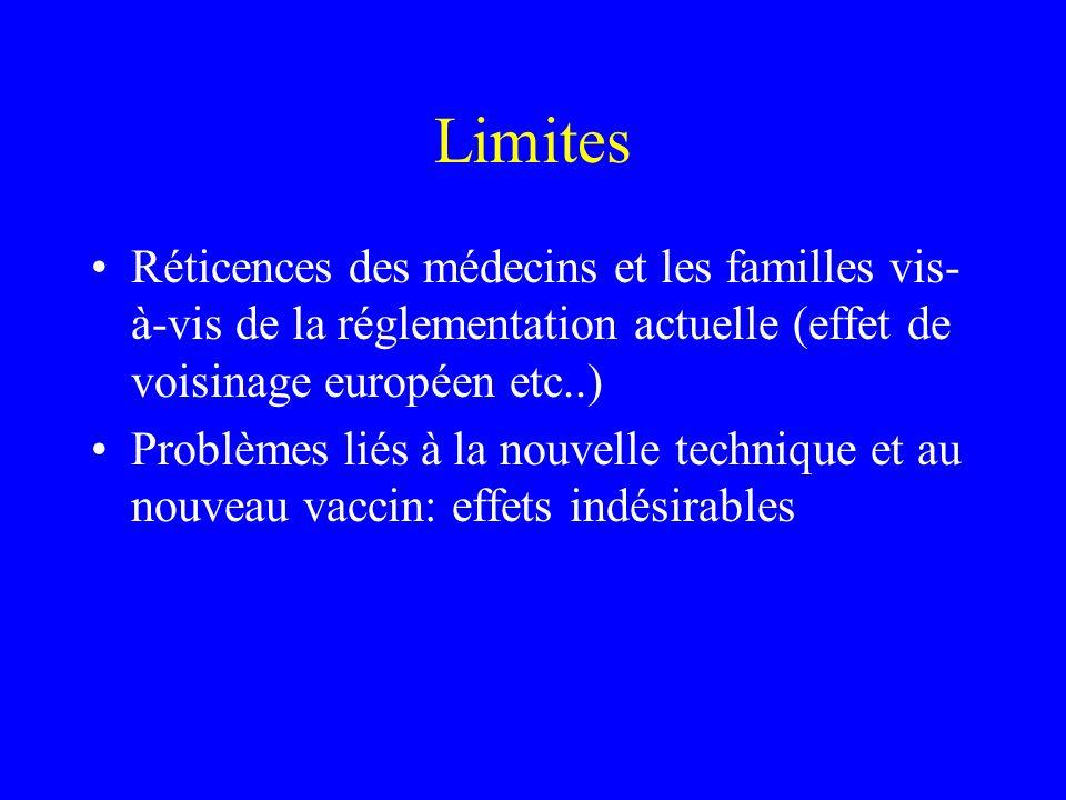 Limites Réticences des médecins et les familles vis- à-vis de la réglementation actuelle (effet de voisinage européen etc..) Problèmes liés à la nouvelle technique et au nouveau vaccin: effets indésirables