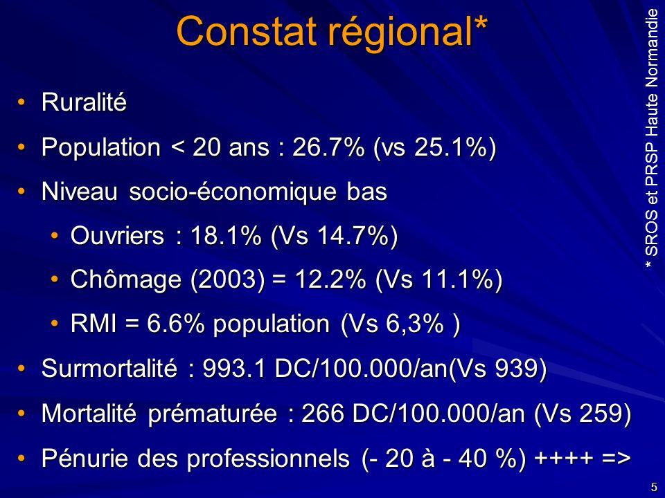 5 Constat régional* RuralitéRuralité Population < 20 ans : 26.7% (vs 25.1%)Population < 20 ans : 26.7% (vs 25.1%) Niveau socio-économique basNiveau so