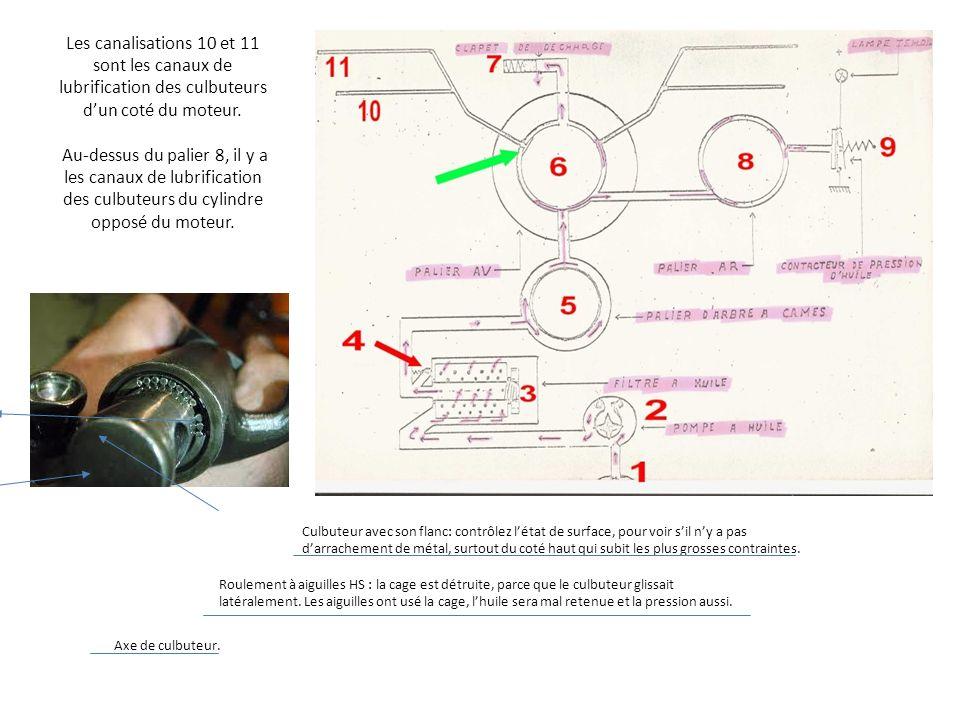 Les canalisations 10 et 11 sont les canaux de lubrification des culbuteurs dun coté du moteur. Au-dessus du palier 8, il y a les canaux de lubrificati