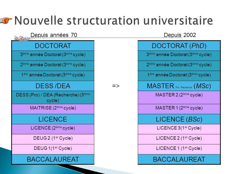 DOCTORATDOCTORAT (PhD) 3 ème année Doctorat (3 ème cycle) 2 ème année Doctorat (3 ème cycle) 1 ère année Doctorat (3 ème cycle) DESS /DEA=>MASTER Pro