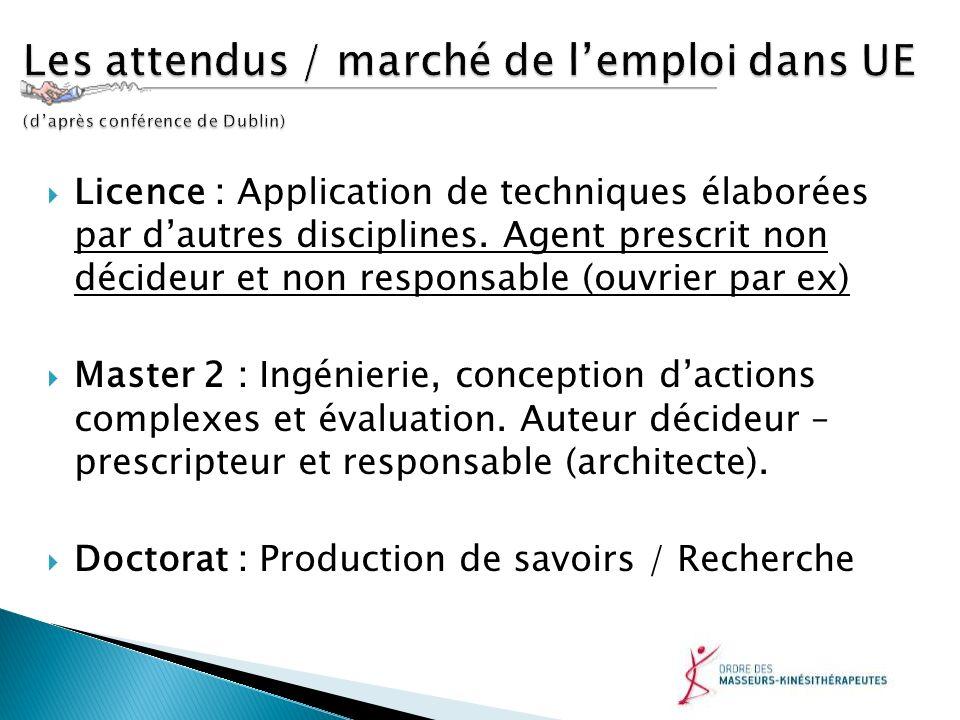 Licence : Application de techniques élaborées par dautres disciplines. Agent prescrit non décideur et non responsable (ouvrier par ex) Master 2 : Ingé