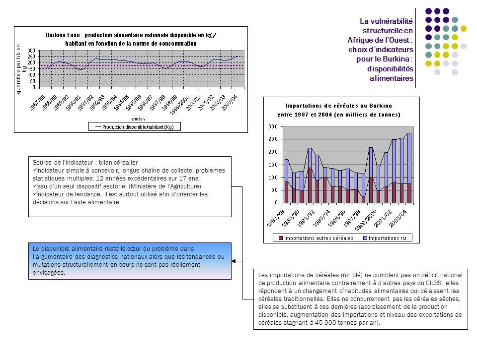 La vulnérabilité structurelle en Afrique de lOuest : choix dindicateurs pour le Burkina : disponibilités alimentaires Source de lindicateur : bilan cé