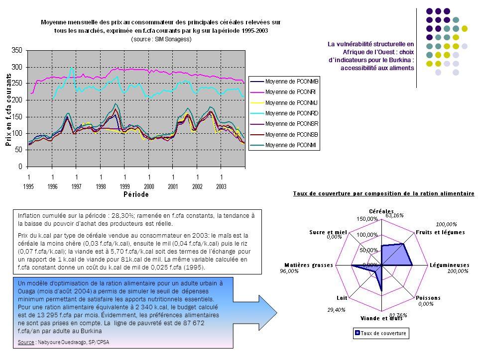La vulnérabilité structurelle en Afrique de lOuest : choix dindicateurs pour le Burkina : accessibilité aux aliments Inflation cumulée sur la période