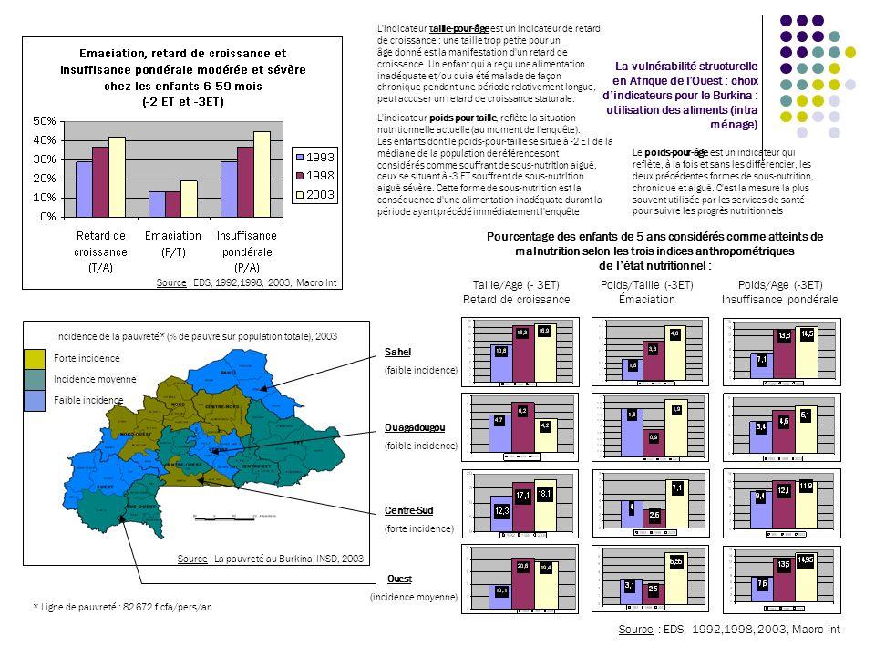 La vulnérabilité structurelle en Afrique de lOuest : choix dindicateurs pour le Burkina : Récapitulatif Le constat est le suivant : ASPECTS TECHNIQUES : Les indicateurs structurels sont utiles et utilisés si ils peuvent être agrégés entre eux quand ils relèvent de différents dispositifs sectoriels à la condition davoir été élaborés à lavance dans le cadre de protocoles statistiques communs ou interdépendants (ex : données démographiques et base de sondage SAP); Les indicateurs structurels permettent de mesurer la variabilité des indicateurs conjoncturels et déterminent le niveau ou lampleur des crises ou des chocs quand les modalités des variables recoupent les mêmes critères (ex : ménage; occupation principale du CM; exode; surfaces exploitées,…); La chaîne statistique des indicateurs conjoncturels et structurels nest pas continue, la collecte des informations brutes primaires étant mal financée à travers le dispositif Etat, les bases de sondage obsolètes ou les modèles de prévisions démodés.