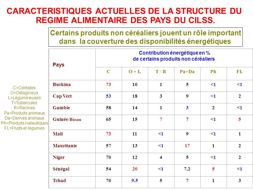 Pays Contribution énergétique en % de certains produits non céréaliers C O + LT / RPa+DaPhFL Burkina 731015<1 Cap Vert 531839<12 Gambie 5814132<1 Guin