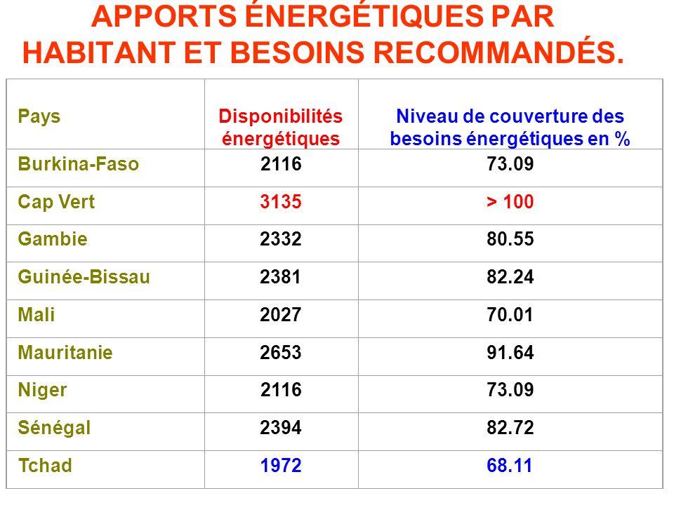 APPORTS ÉNERGÉTIQUES PAR HABITANT ET BESOINS RECOMMANDÉS. Pays Disponibilités énergétiques Niveau de couverture des besoins énergétiques en % Burkina-