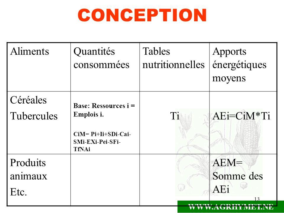 WWW.AGRHYMET.NE 13 CONCEPTION AlimentsQuantités consommées Tables nutritionnelles Apports énergétiques moyens Céréales Tubercules Base: Ressources i =