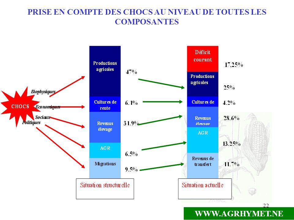 WWW.AGRHYMET.NE 22 PRISE EN COMPTE DES CHOCS AU NIVEAU DE TOUTES LES COMPOSANTES