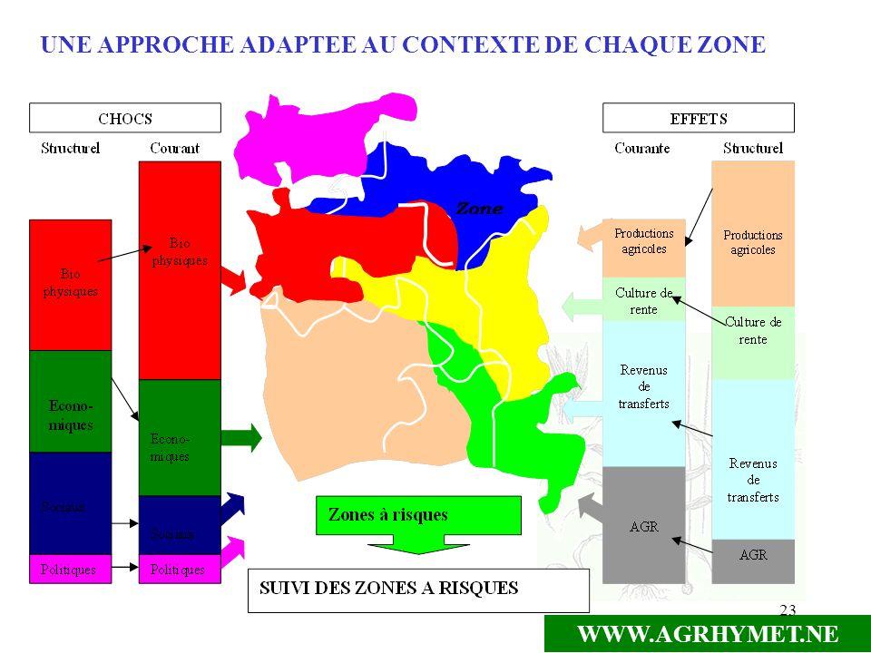 WWW.AGRHYMET.NE 23 UNE APPROCHE ADAPTEE AU CONTEXTE DE CHAQUE ZONE