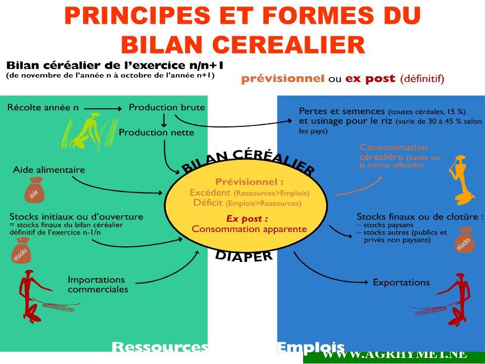 WWW.AGRHYMET.NE 7 PRINCIPES ET FORMES DU BILAN CEREALIER