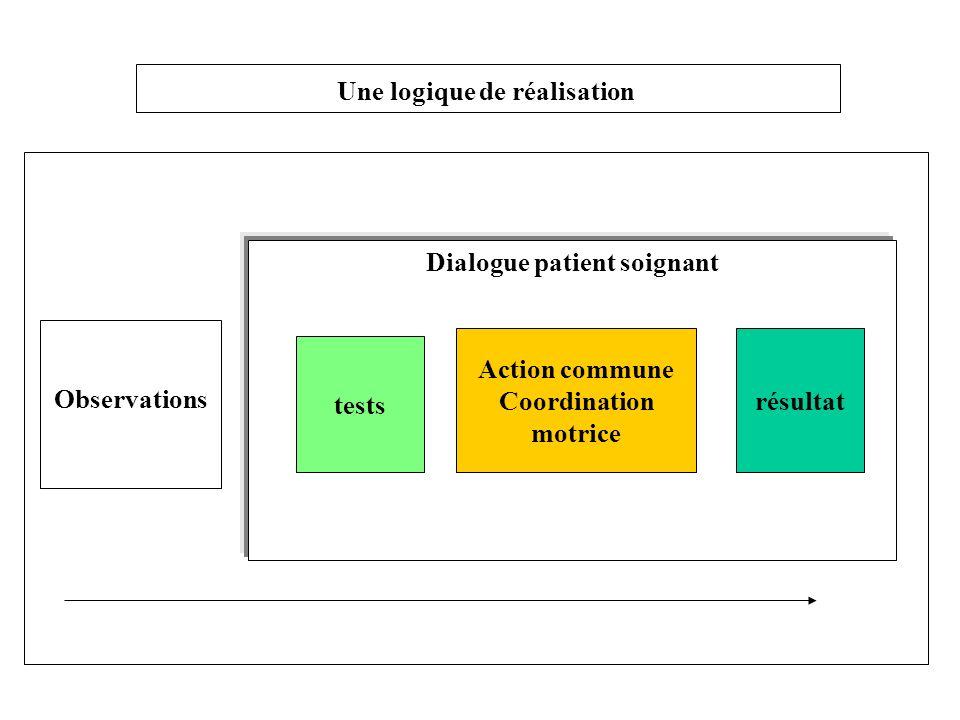 Observations Dialogue patient soignant tests Action commune Coordination motrice Une logique de réalisation résultat