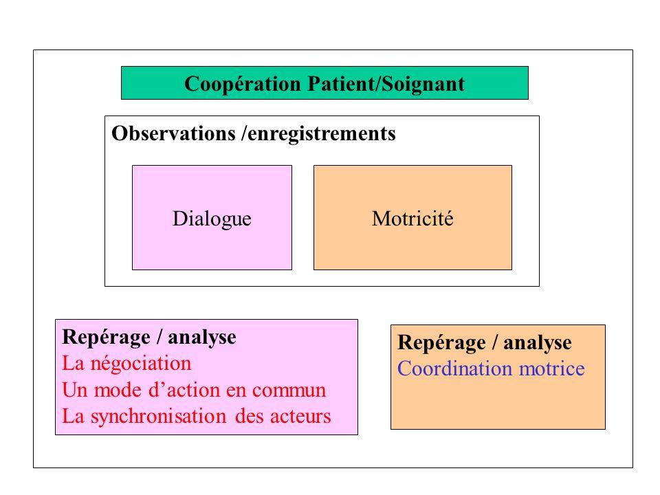 Observations /enregistrements DialogueMotricité Repérage / analyse La négociation Un mode daction en commun La synchronisation des acteurs Repérage /