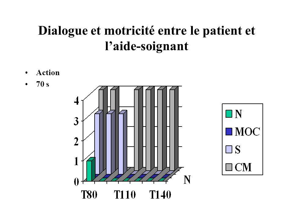 Dialogue et motricité entre le patient et laide-soignant Action 70 s