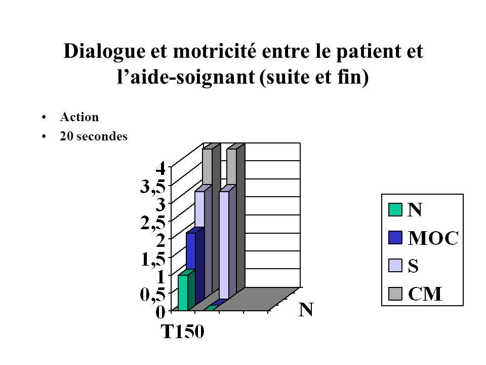 Dialogue et motricité entre le patient et laide-soignant (suite et fin) Action 20 secondes