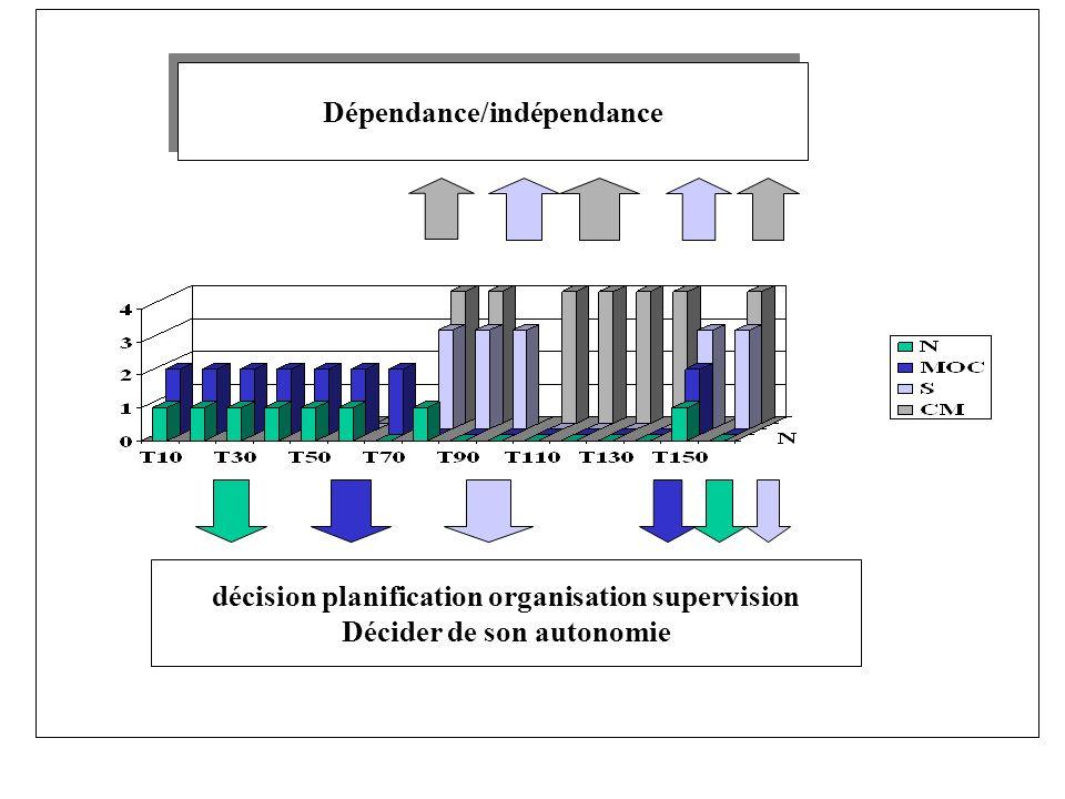 décision planification organisation supervision Décider de son autonomie Dépendance/indépendance