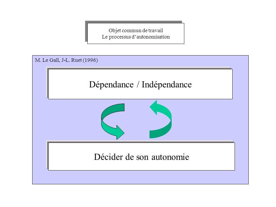 Objet commun de travail Le processus dautonomisation Objet commun de travail Le processus dautonomisation M. Le Gall, J-L. Ruet (1996) Dépendance / In