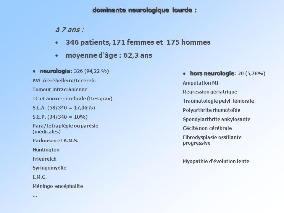 dominante neurologique lourde : à 7 ans : 346 patients, 171 femmes et 175 hommes moyenne d'âge : 62,3 ans neurologie : 326 (94,22 %) AVC/cérébelleux/t