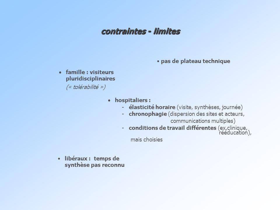 contraintes - limites famille : visiteurs pluridisciplinaires (« tolérabilité ») hospitaliers : -élasticité horaire (visite, synthèses, journée) -chro
