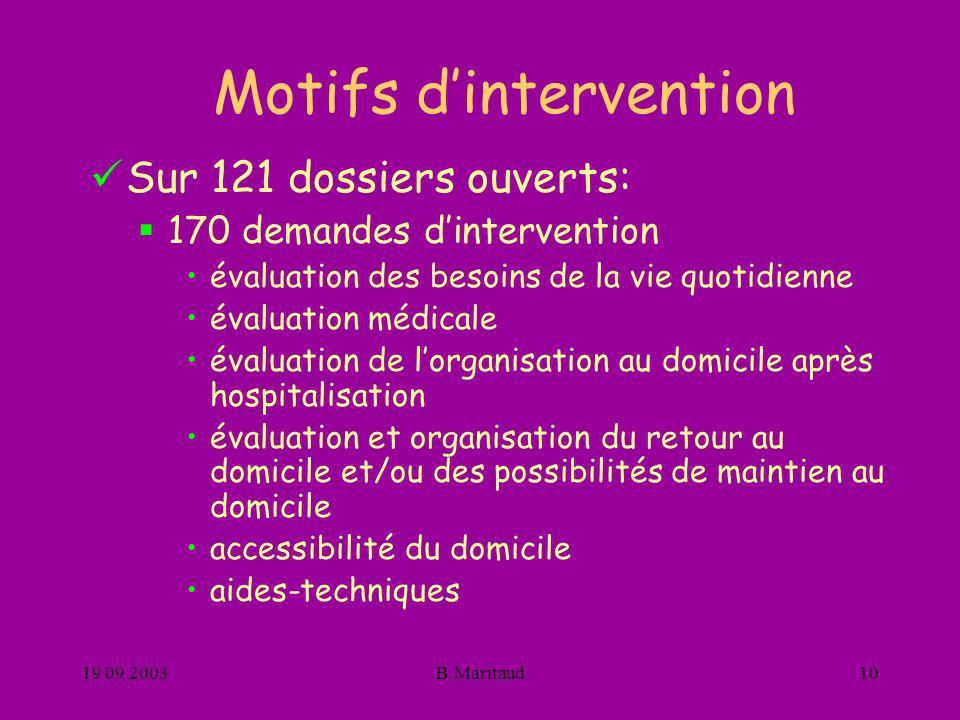 19 09 2003B.Maritaud10 Motifs dintervention Sur 121 dossiers ouverts: 170 demandes dintervention évaluation des besoins de la vie quotidienne évaluati