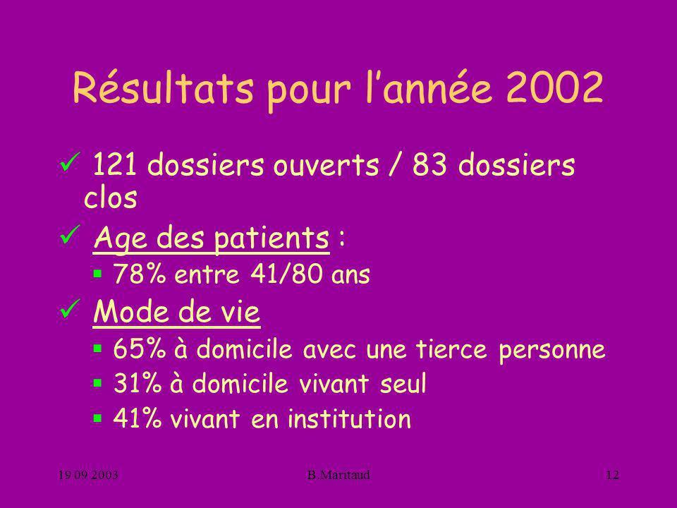 19 09 2003B.Maritaud12 Résultats pour lannée 2002 121 dossiers ouverts / 83 dossiers clos Age des patients : 78% entre 41/80 ans Mode de vie 65% à dom
