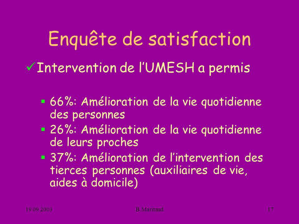 19 09 2003B.Maritaud17 Enquête de satisfaction Intervention de lUMESH a permis 66%: Amélioration de la vie quotidienne des personnes 26%: Amélioration