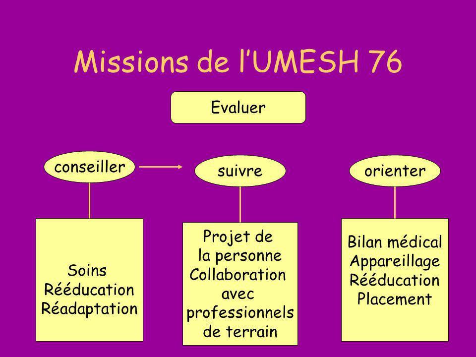 19 09 2003B.Maritaud6 Missions de lUMESH 76 Projet de la personne Collaboration avec professionnels de terrain Soins Rééducation Réadaptation Bilan mé