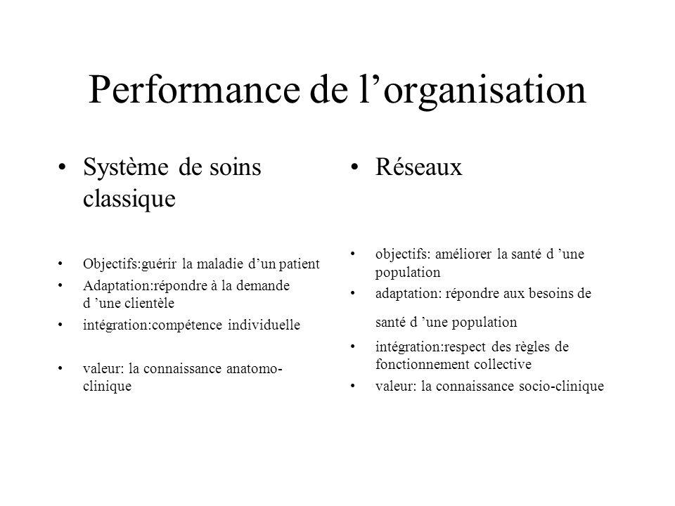 Performance de lorganisation Système de soins classique Objectifs:guérir la maladie dun patient Adaptation:répondre à la demande d une clientèle intég