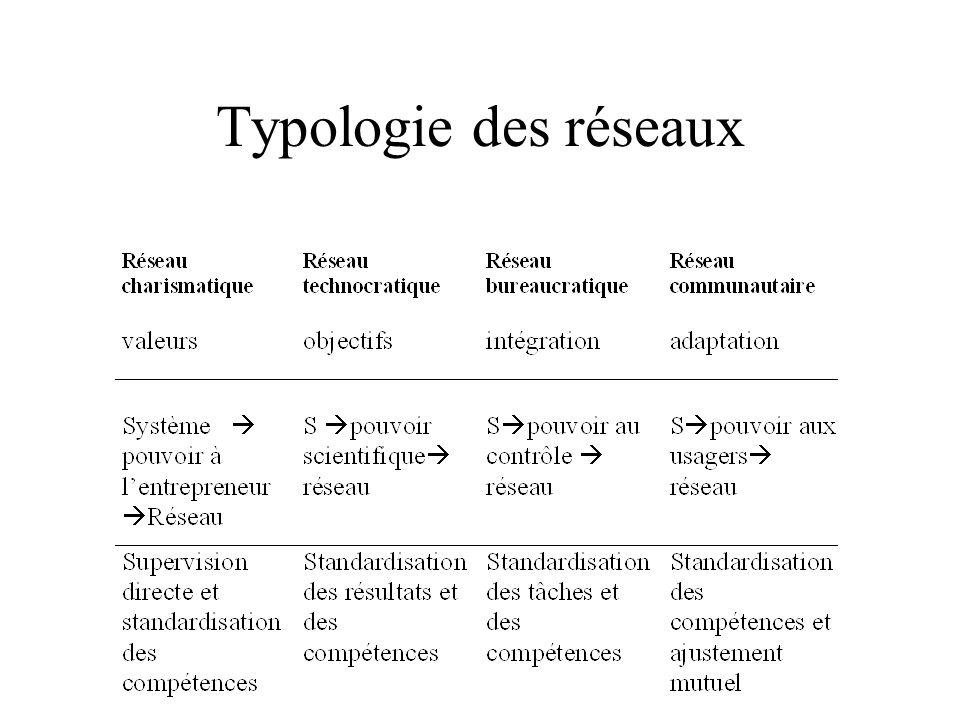Typologie des réseaux