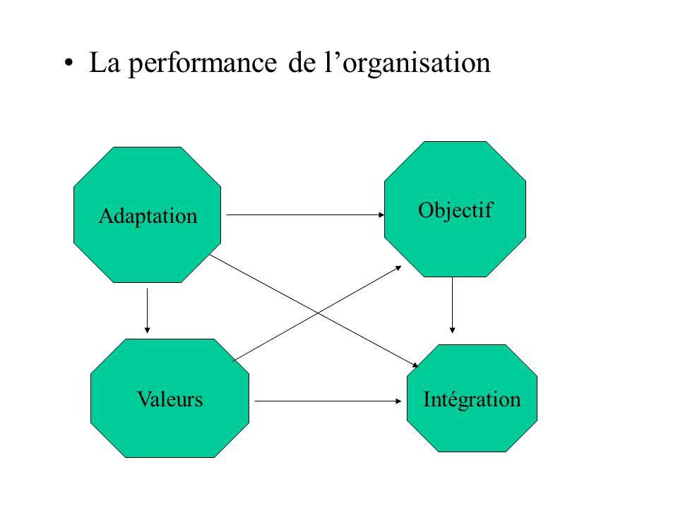 Adaptation Objectif Valeurs La performance de lorganisation Intégration