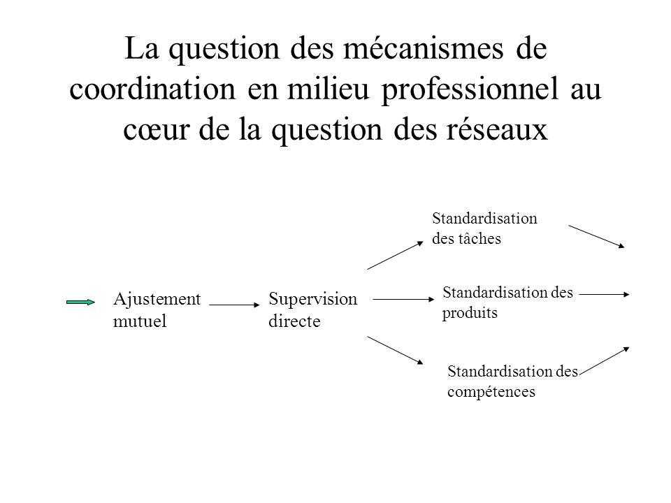 La question des mécanismes de coordination en milieu professionnel au cœur de la question des réseaux Ajustement mutuel Supervision directe Standardis